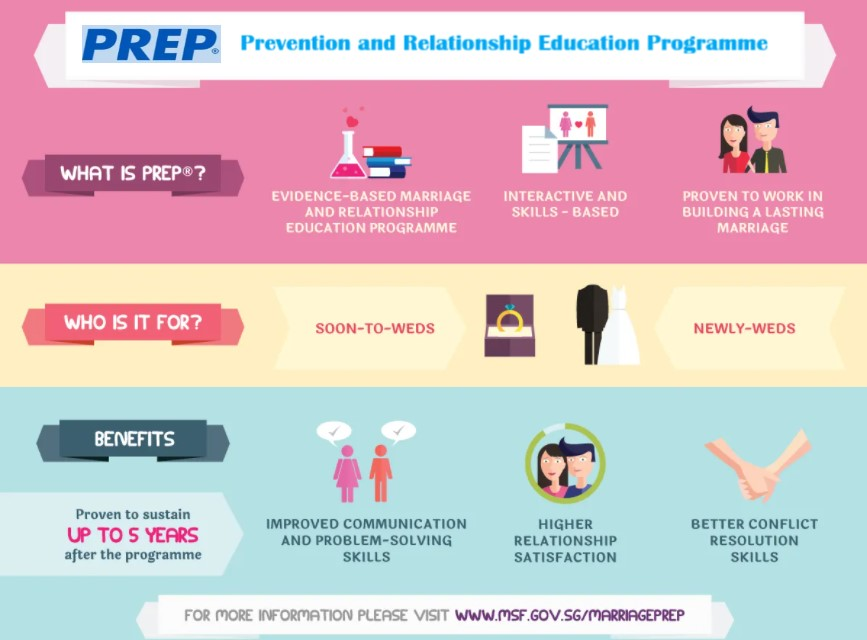 Prevention and Relationship Education Programme (PREP)
