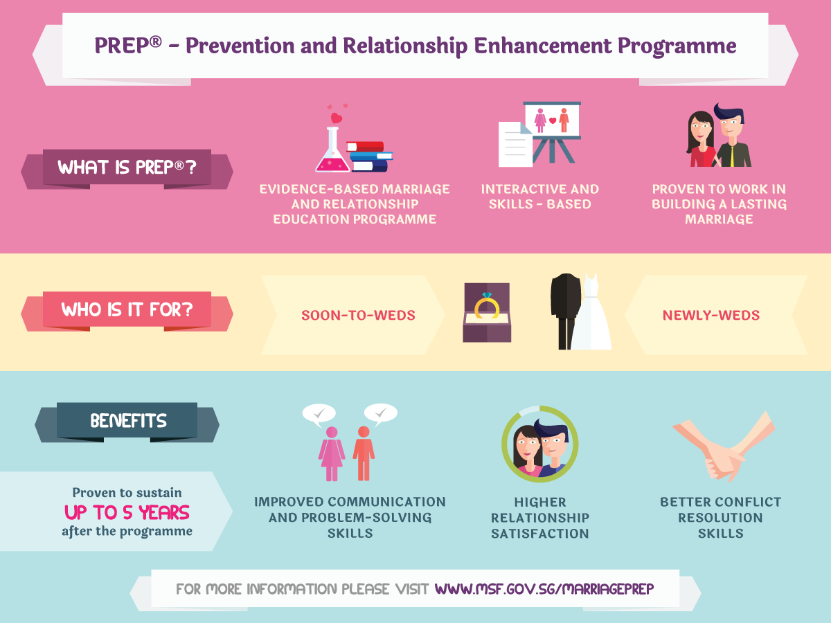 Prevention and Relationship Enhancement Programme (PREP)