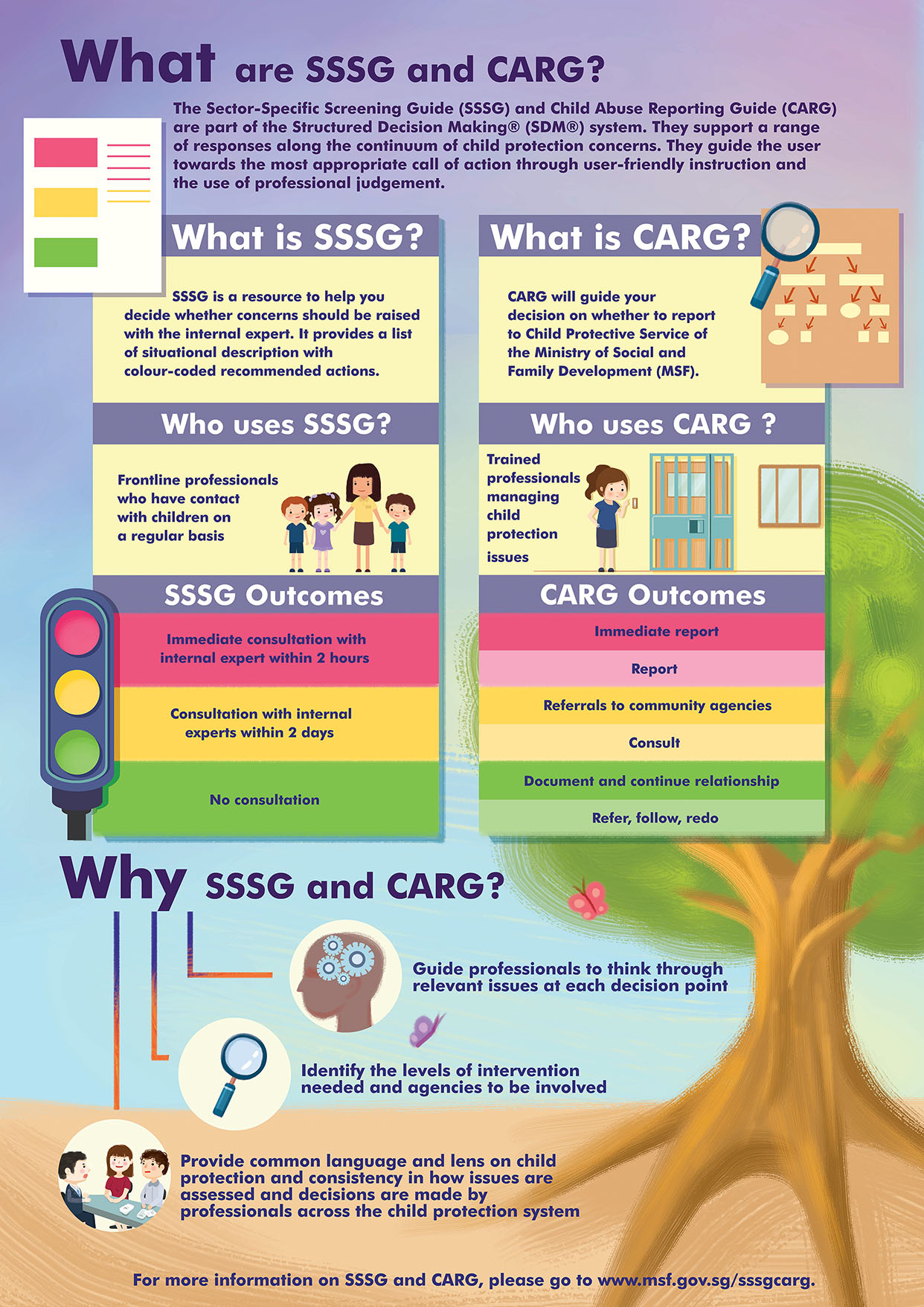 What are SSSG and CARG?