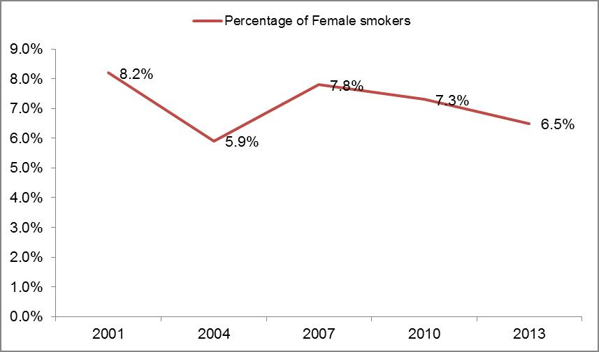 Young Women (Aged 18-29 years old) Who Smoked Daily.