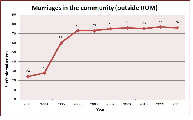 Marriages in the Community (outside ROM)