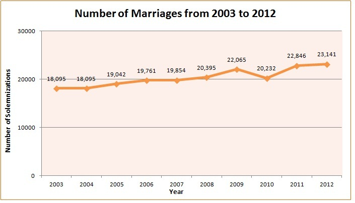 Number of Marriages from 2003 to 2012